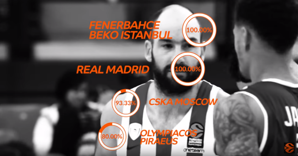 Euroleague Survey