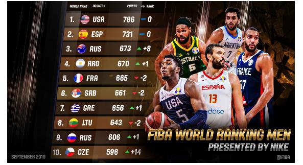 FIBA Ranking