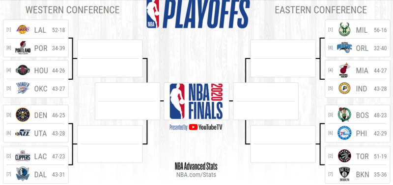NBA Playoffs picture