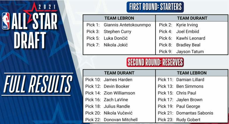 All-Star ομάδες